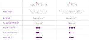 Differences between different types of Juvederm |Volbella vs Vollure vs Voluma Vs Ultra vs Ultra Plus