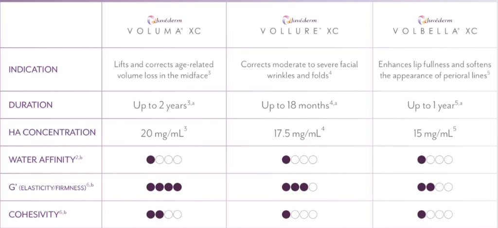 Differences between different types of Juvederm |Volbella vs Vollure vs Voluma Vs Ultra vs Ultra Plus